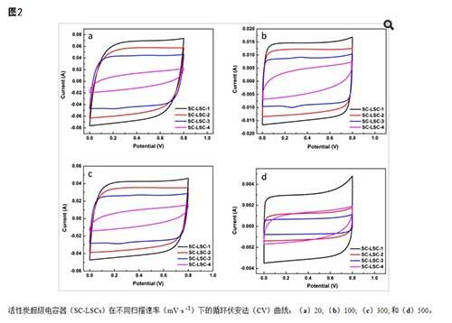活性炭的电化学性能研究