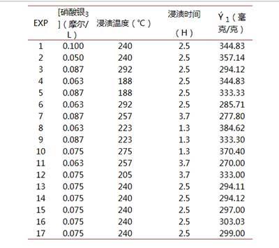 活性炭掺银指数表