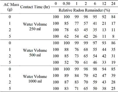 活性炭吸附法处理含氡水