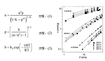 活性炭对轻链烷烃的吸附
