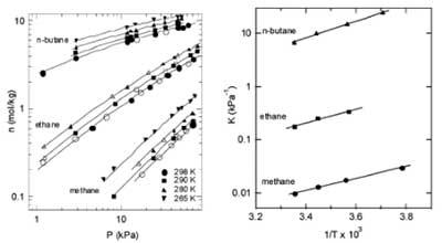 活性炭吸附轻链烷烃