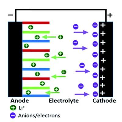活性炭在超级电容器