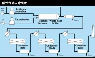 活性炭酸气净化装置