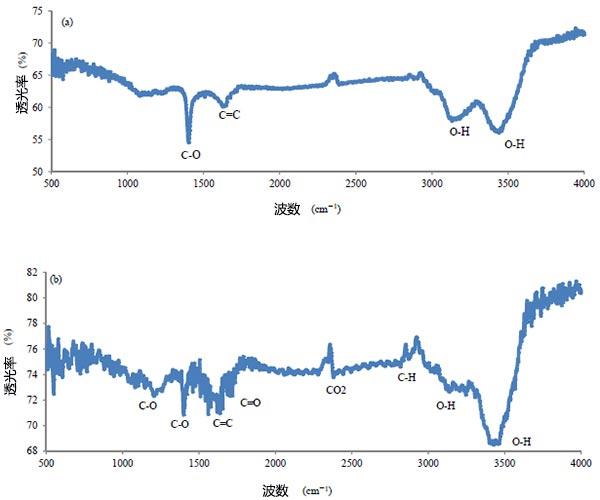 活性炭的FTIR光谱