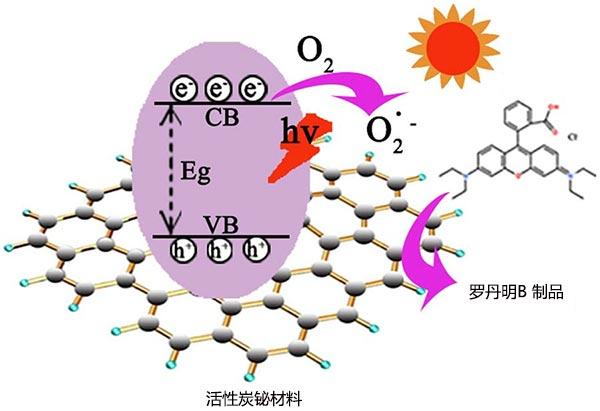 活性炭铋材料在可见光下降解RhB的机理