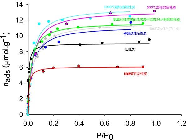 正戊烷在多种活性炭上的吸附等温线