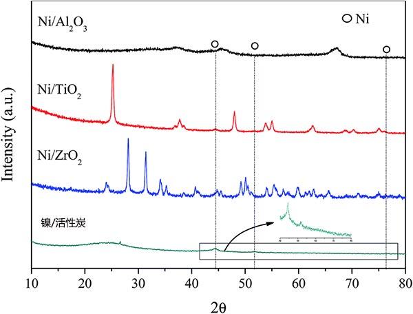 不同Ni基催化剂的XRD图谱