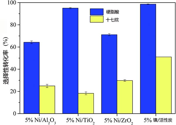 硬脂酸对十七烷的选择性转化率