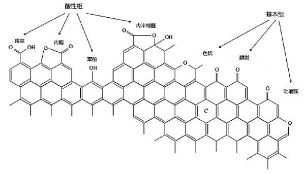 活性炭的酸性和碱性表面功能