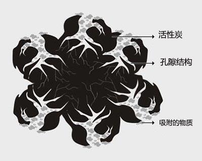 活性炭的内部结构