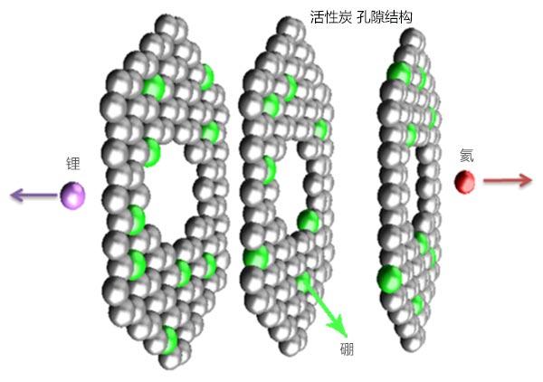 活性炭内的硼原子