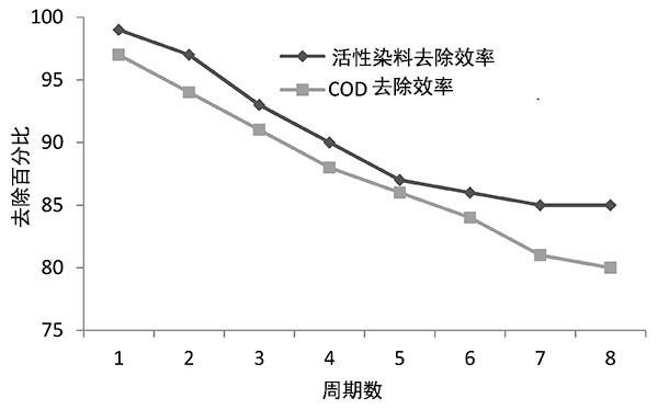 活性炭的稳定性与活性染料和COD去除